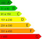 logement coefficient énergétique